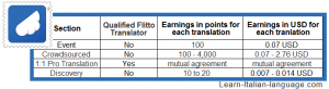 Flitto earnings table